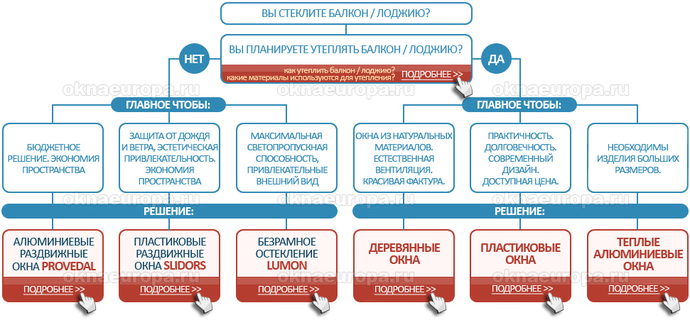остекление балкона под ключ Москва
