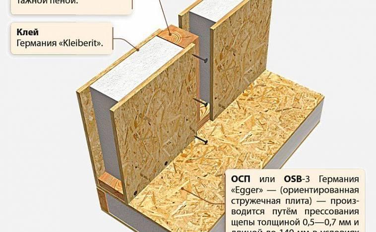 Двух-этажные дома из СИП-панелей